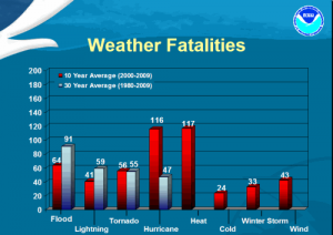 Weather Safety - Arizona State Climate Office