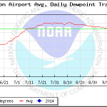 Monsoon daily dewpoint tracker for Tucson